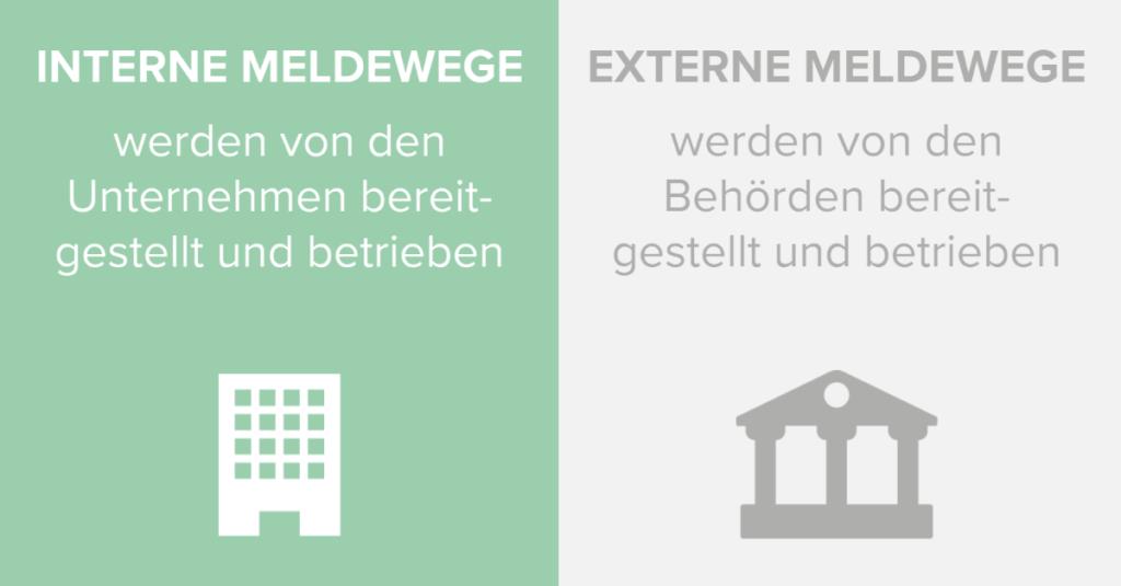 Hinweisgeberschutzgesetz: Interne Meldewege und externe Meldewege